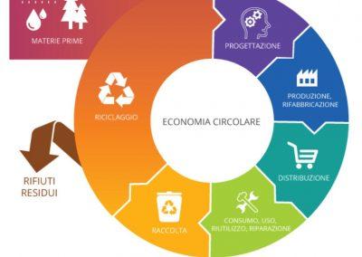 MINISTERO DELLO SVILUPPO ECONOMICO – Progetti di Ricerca & Sviluppo – Contributi a fondo perduto per progetti di Economia Circolare